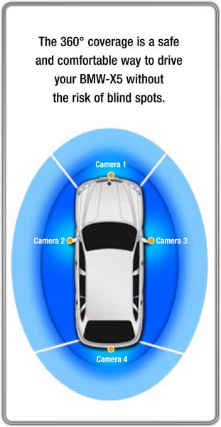 360° pokrytí je bezpečný a komfortní způsob pro řízení vašeho BMW-X5 bez nebezpečí mrtvých úhlů.